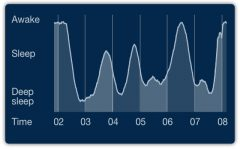 Sleep cycle App: but can it get you to school on time?