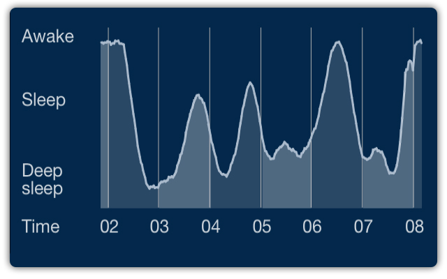 The+new+sleep+cycle+app+promises+you+a+restful+night%27s+sleep+by+charting+your+sleep+patterns.