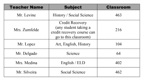 These are the teachers, subjects, and room assignments for StepUP on Saturday, Sept. 25, 2021.