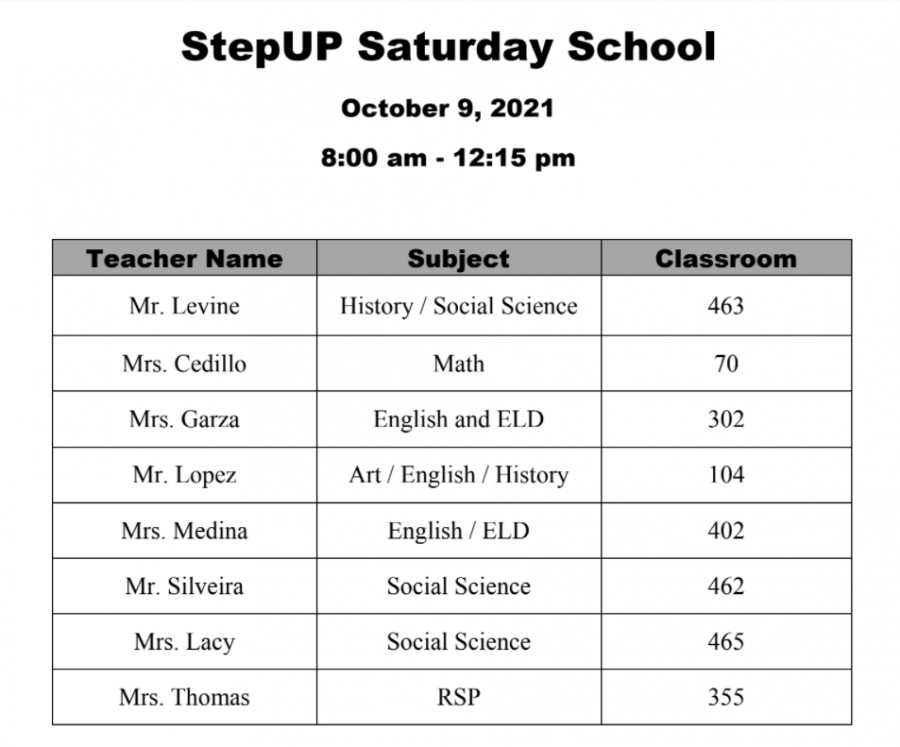 StepUP is being held at CHS on Saturday Oct. 9 from 8:00 a.m. until 12:15 p.m. Here is the list of participating teachers.